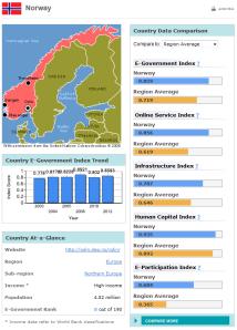 Norges eforvaltningsranking