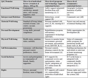 Analyseverktøy for å sammenligne ulike velferdsteknologier